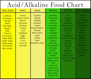 acid_chart
